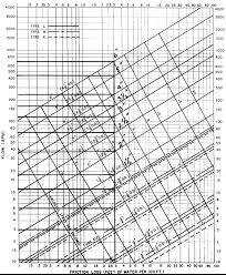 Velocity Of Water Through A Pipe Chart Pipe Sizing Charts Tables Energy Models Com