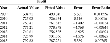 Reality Test Of Profit Download Table