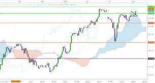 Gbp Jpy Chart Investing Gbp Jpy Moving Up Ahead Of Uk Inflation Report Invest Diva
