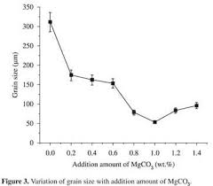 <b>Grain</b> refinement of AZ91D <b>magnesium</b> alloy by MgCO3