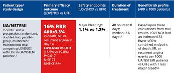 Renal Dosing Chart Lovenox Dosing Administration Instructions U S Hcp Site