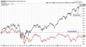 Emerging Markets And The Decoupling Myth Nasdaq