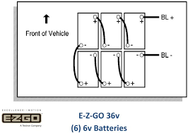 ez go textron battery charger wiring diagram wiring diagram ez go textron wiring diagram jodebal