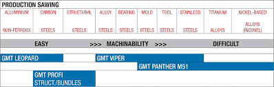 Bandsaw Blade Tpi Chart Gmt Blades Selecting Bi Metal Band Saw Blades