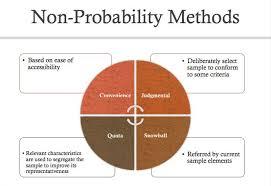 probability sampling diagram probability database wiring 7692a3e0785b5a6c3bb30f41d47d54e1