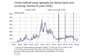 Credit Default Swap Chart Credit Default Swap Spreads For Italian Bank And Sovereign