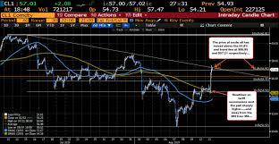 Oil Futures Chart Wti Crude Oil Futures Settle At 57 10