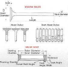 engine valve guide diagram wiring diagram mega
