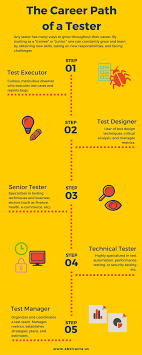 why software testing is considered a inferior job as compared to here is a great article to accompany the infographic the career path of a software tester an infographic