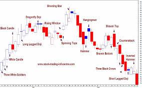 charting candlesticks candle_wicks jpg