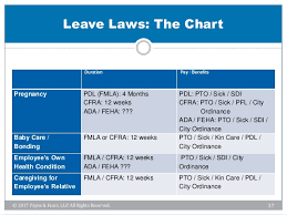 Fmla Cfra Pdl Chart Negotiating The Maze Of Overlapping Leave Laws