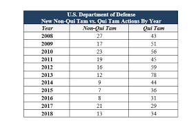 2010 Us Army Pay Chart Doj Releases 2018 False Claims Act Report And Statistics