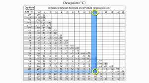 Dew Point Versus Humidity Chart Reference Table Page 12 Relative Humidity And Dew Point Hommocks Earth Science Department