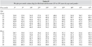 Ana Height Weight Chart