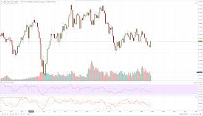 Nzd Vs Usd Chart New Zealand Dollar Technical Analysis Nzd Usd Looking To
