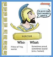 hektor in the iliad what the hektor