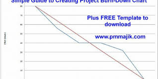 Online Burndown Chart Generator Agile Simple Guide To Creating A Project Burn Down Chart