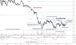 Ideas And Forecasts On Raffles Sgx Bsl Tradingview