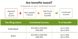 Working In Retirement Social Security Taxes Fidelity