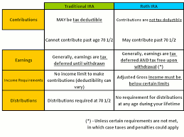 Traditional Versus Roth Ira Comparison Chart Traditional Vs A Roth Ira Traditional Ira Roth Ira Roth