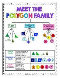 Polygon Tree Reference Chart Free 3rd Grade Math Math