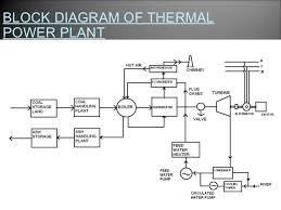 suratgarh thermal power station pv power plant single line diagram block diagram of thermalpower plant