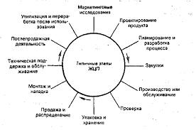 Реферат Параметры качества перевозок com Банк  Параметры качества перевозок