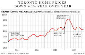 We Just Got The First Real Picture Of The Toronto Housing