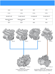 engine gearbox combinations pdf 55 kw 75 hp 74 kw 100 hp 47 kw 64 hp 74