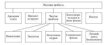 Распределение прибыли Распределение валовой прибыли