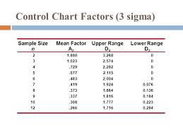 A2 Control Chart Control Charts Ppt Download
