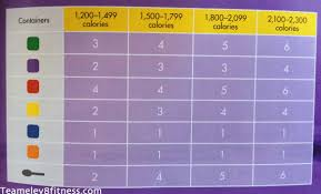 21 Day Fix 1200 Calorie Chart 21 Day Fix Calorie Calculator Getting Started