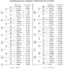 Inch Screw Size Chart Wood Screw Sizes Metric Fbaudienceblaster Co