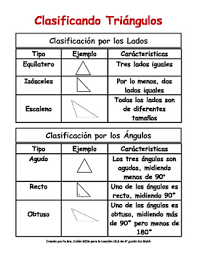 Triangle Classification Chart Free Spanish Classifying Triangles Chart