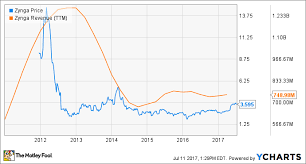 Zynga Stock Price Chart Zynga History Everything Investors Need To Know The