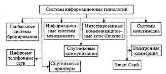 Дипломная работа Информационные технологии в гостинице на  Системы информационных технологий в СКС и туризме