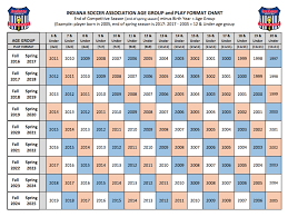 Age Group Chart
