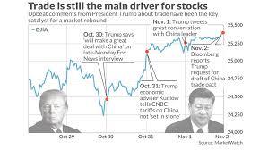 China Stock Market Chart Yahoo Evidence That U S China Trade Talks Are The Biggest