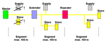 tutorial on the as i technology figure 7 6 solution one extender and one repeater source as interface association