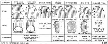 Irregular Tire Wear Chart Www Bedowntowndaytona Com