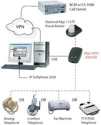 algo 4900 usb ata typical connection diagram ip softphone 2050 connection to analog phone fax machine cordless and tty terminal