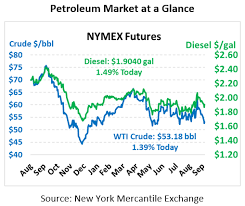 Nymex Price Chart Unemployment At Record Low Imo 2020 Pressures Diesel