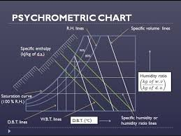 How To Use Psychrometric Chart Explanation Of Psychrometric Processes