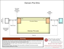 demarc extension nationwide the demarc extension and its see demarc pre wire diagram