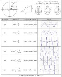 trig functions chart trigonometric equations center