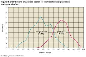 homework help statistics get help data patterns sampling distributions and more from an ap statistics tutor psychology homework