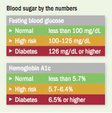 Glucose Level Chart By Age Rising Blood Sugar How To Turn It Around Harvard Health