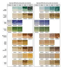 Glaze Color Chart Testing Cone 5 Glazes And Colorants To Expand Your Palette