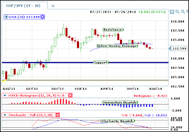 Weekly Trend Chart Applying Multiple Time Frame Analysis