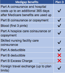 The Parts And Plans Of Medicare Explained Integrity Senior